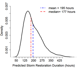 Predicted Storm Restoration Duration