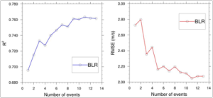 Figure: (left) Correlation (R2) and (right) error (RMSE) improvements from a Bayesian Linear Regression (BLR) that combines two weather forecasting systems.